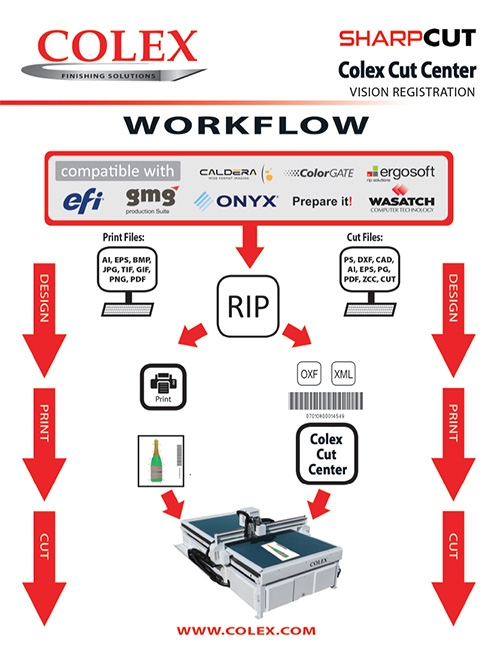 Sharpcut Flatbed Cutting Overview   Colex Finishing Solutions